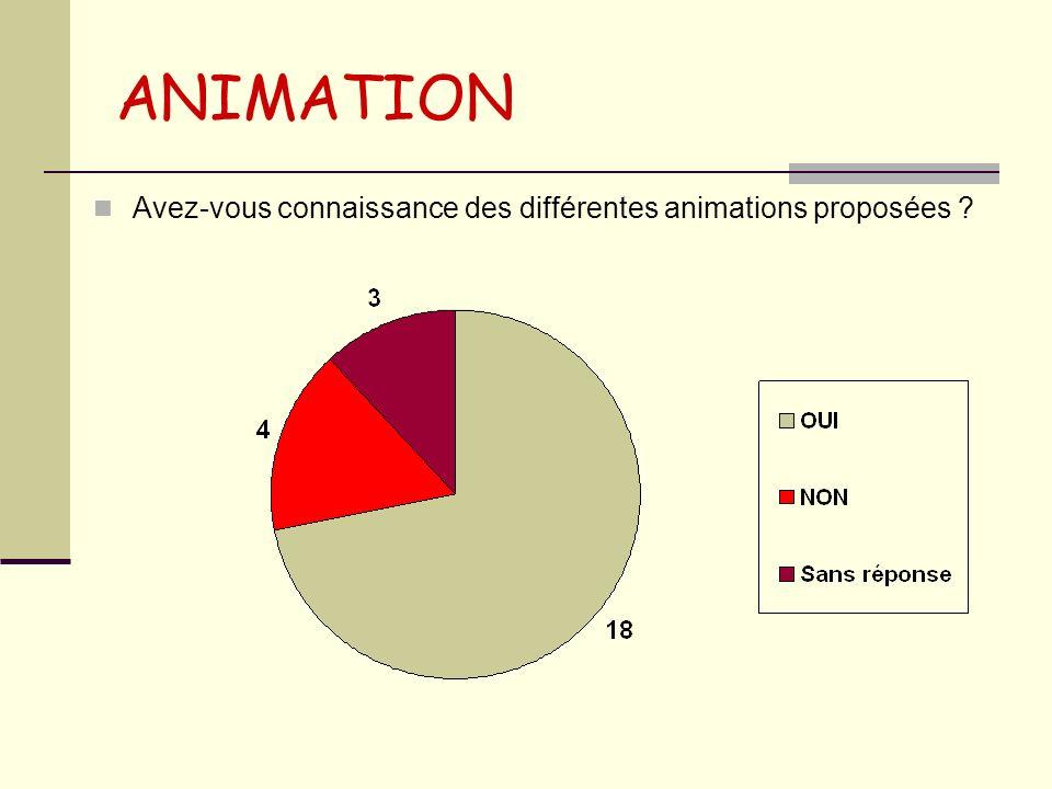 ANIMATION Avez-vous connaissance des différentes animations proposées