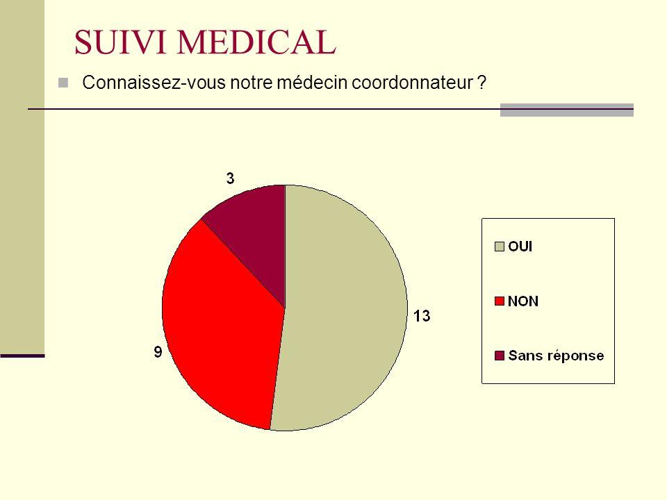SUIVI MEDICAL Connaissez-vous notre médecin coordonnateur