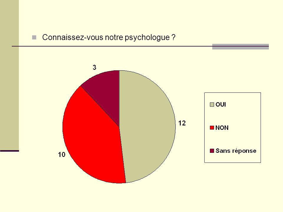 Connaissez-vous notre psychologue