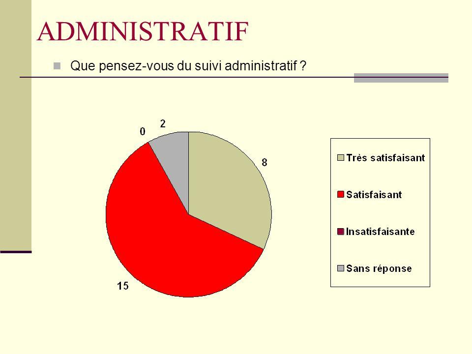 ADMINISTRATIF Que pensez-vous du suivi administratif