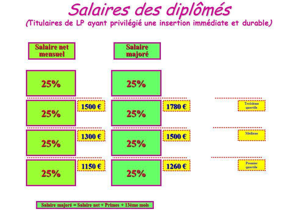Salaires des diplômés (Titulaires de LP ayant privilégié une insertion immédiate et durable) 25% 25% 25% 25% 25% 25% 25% 25% 1500 1500 1300 1300 1150