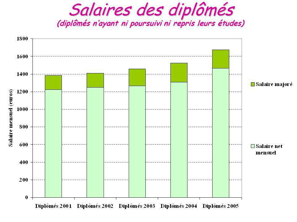 Salaires des diplômés (diplômés nayant ni poursuivi ni repris leurs études)