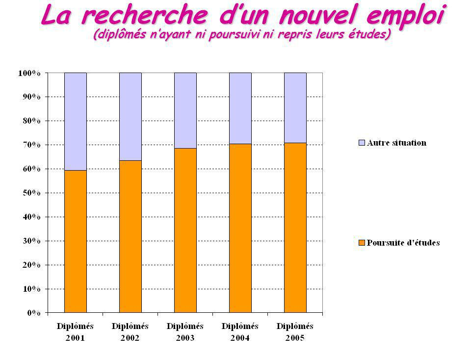 La recherche dun nouvel emploi (diplômés nayant ni poursuivi ni repris leurs études)