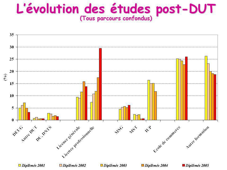Lévolution des études post-DUT (Tous parcours confondus)