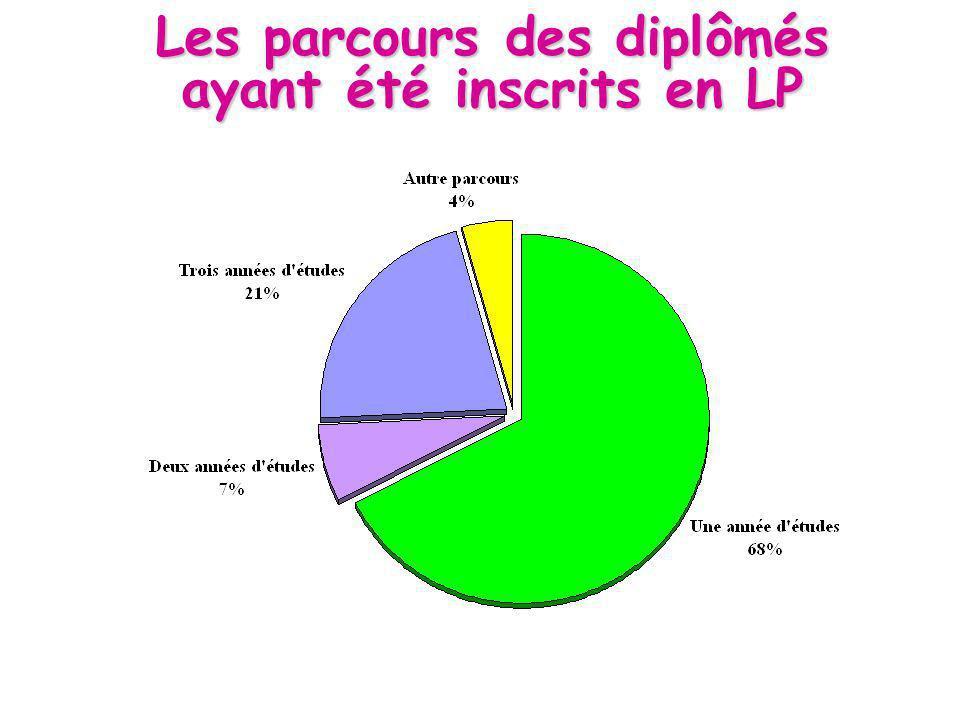 Les parcours des diplômés ayant été inscrits en LP