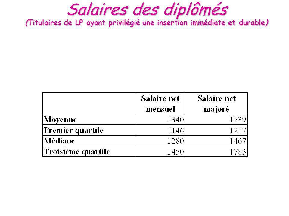 Salaires des diplômés (Titulaires de LP ayant privilégié une insertion immédiate et durable)