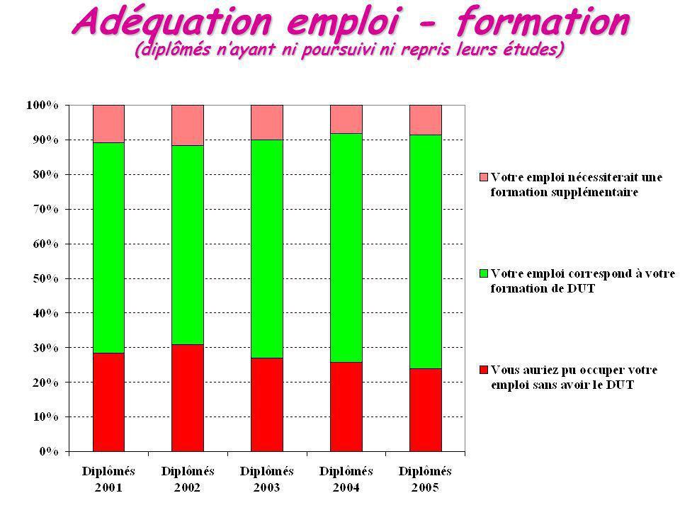 Adéquation emploi - formation (diplômés nayant ni poursuivi ni repris leurs études)