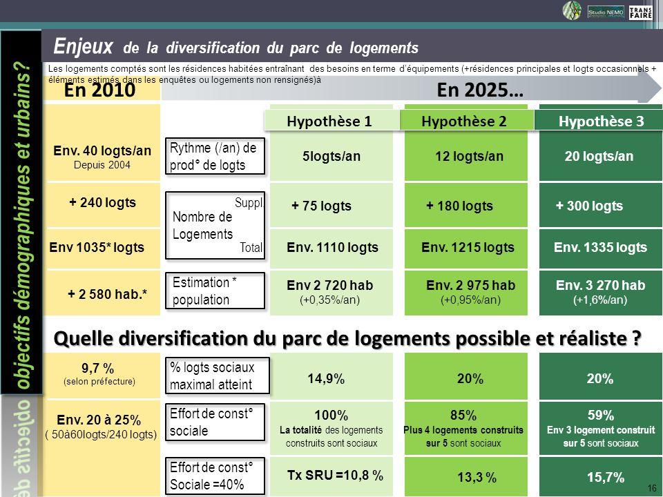 Env. 40 logts/an Depuis 2004 + 240 logts Env 1035* logts + 2 580 hab.* Enjeux de la diversification du parc de logements En 2010En 2025… Hypothèse 1Hy