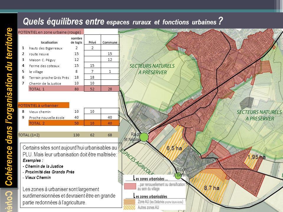 Quels équilibres entre espaces ruraux et fonctions urbaines ? POTENTIEL en zone urbaine (rouge) localisation nombre de logtsPrivéCommune 1 hauts des B