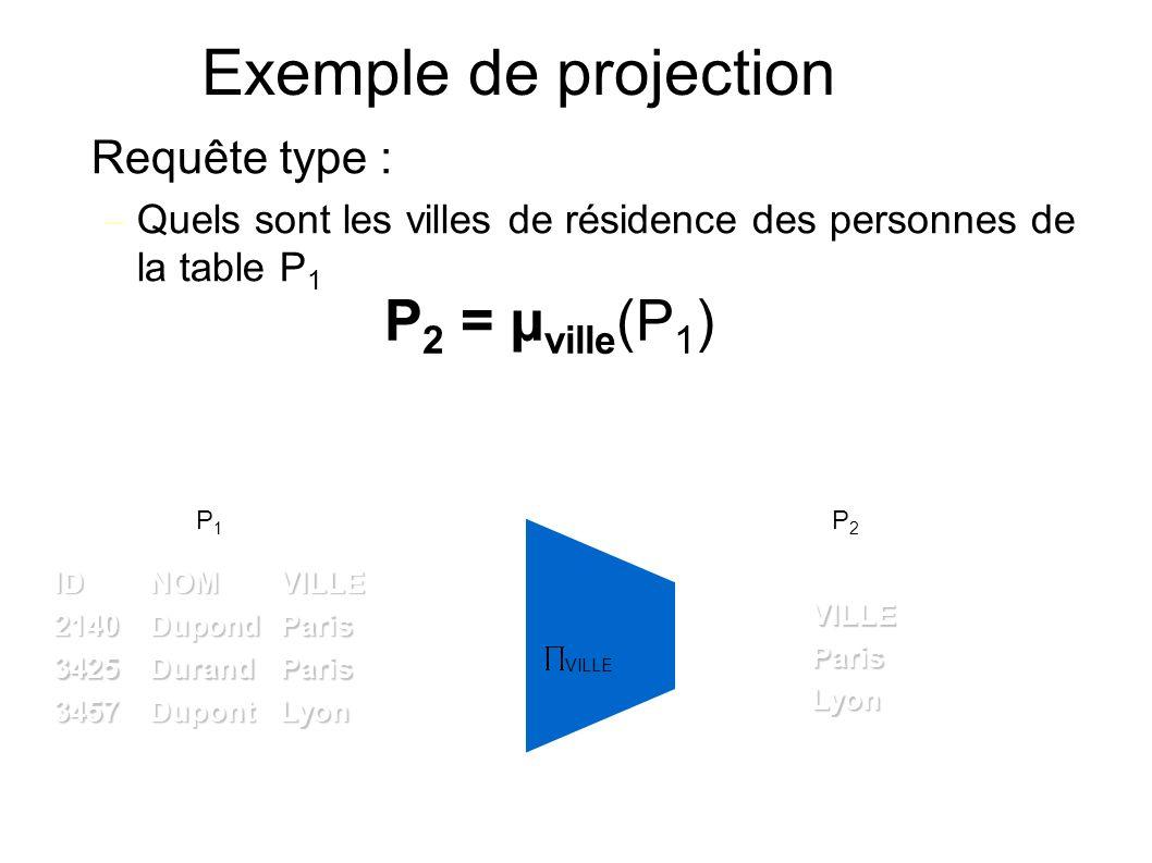 Exemple de projection Requête type : – Quels sont les villes de résidence des personnes de la table P 1 VILLE P 2 = µ ville (P 1 ) LyonDupont3457 ParisDurand3425 ParisDupond2140VILLENOMID P1P1 Lyon ParisVILLE P2P2