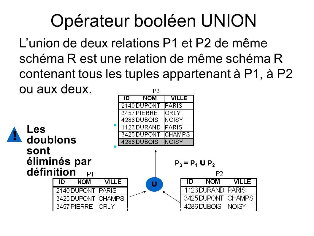 Opérateur booléen UNION Lunion de deux relations P1 et P2 de même schéma R est une relation de même schéma R contenant tous les tuples appartenant à P1, à P2 ou aux deux.