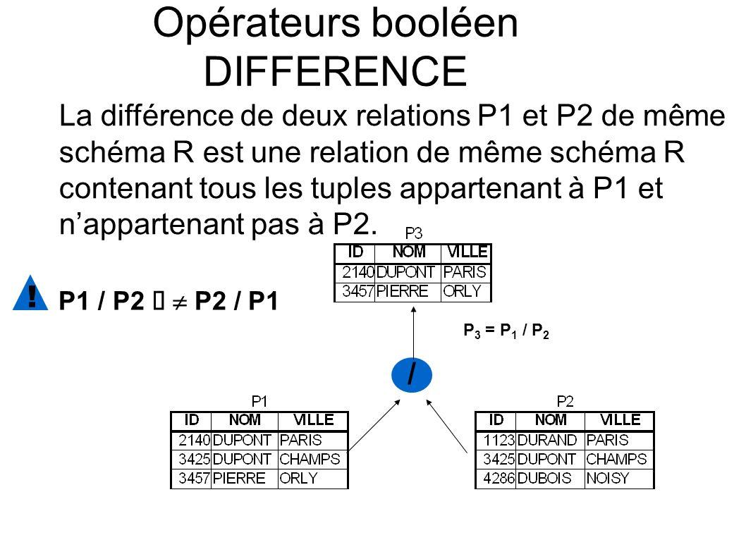 / Opérateurs booléen DIFFERENCE La différence de deux relations P1 et P2 de même schéma R est une relation de même schéma R contenant tous les tuples appartenant à P1 et nappartenant pas à P2.
