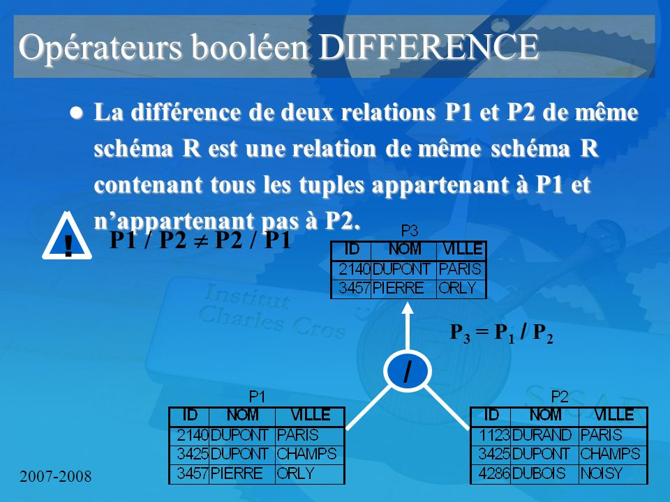 2007-2008 / Opérateurs booléen DIFFERENCE La différence de deux relations P1 et P2 de même schéma R est une relation de même schéma R contenant tous les tuples appartenant à P1 et nappartenant pas à P2.