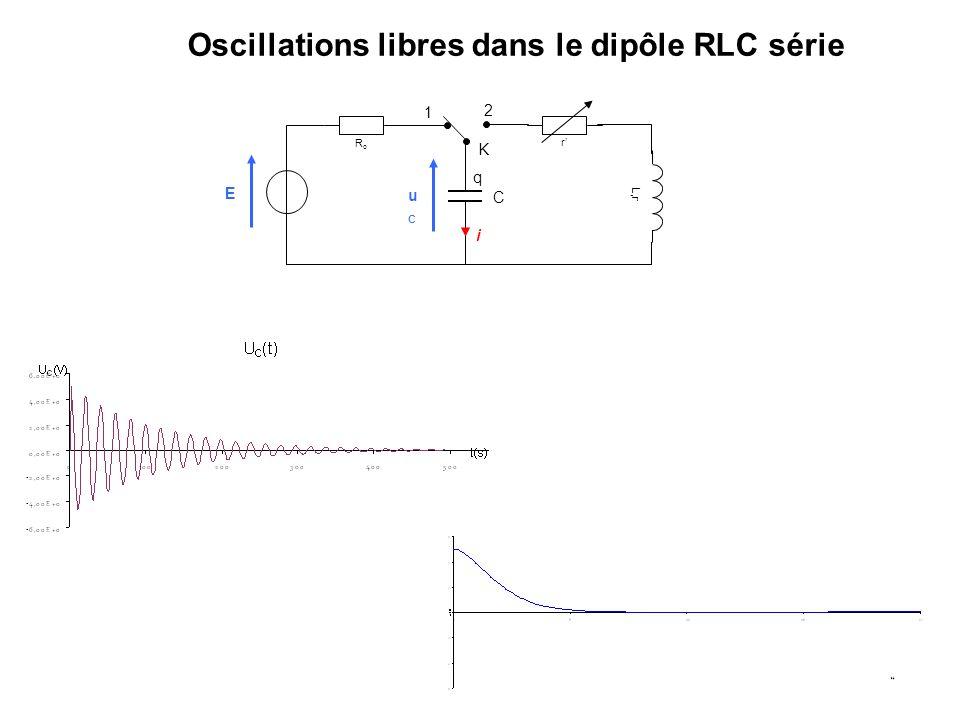 Oscillations libres dans le dipôle RLC série L,r RoRo r i C q K 1 2 E uCuC
