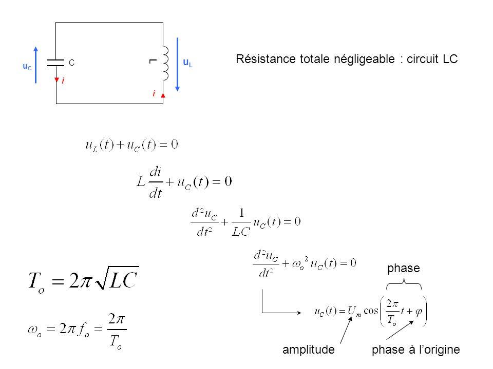 L uCuC uLuL i i C amplitude phase phase à lorigine Résistance totale négligeable : circuit LC