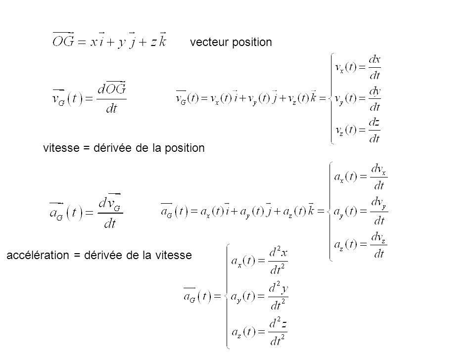 vitesse = dérivée de la position accélération = dérivée de la vitesse vecteur position