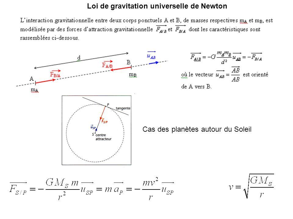 Cas des planètes autour du Soleil Loi de gravitation universelle de Newton