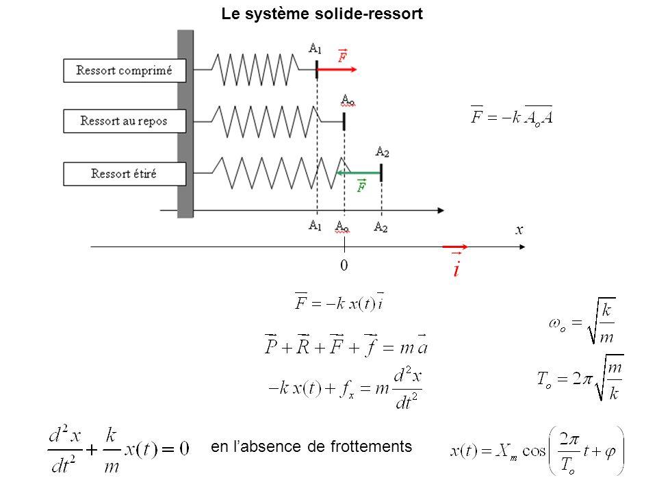 x 0 en labsence de frottements Le système solide-ressort