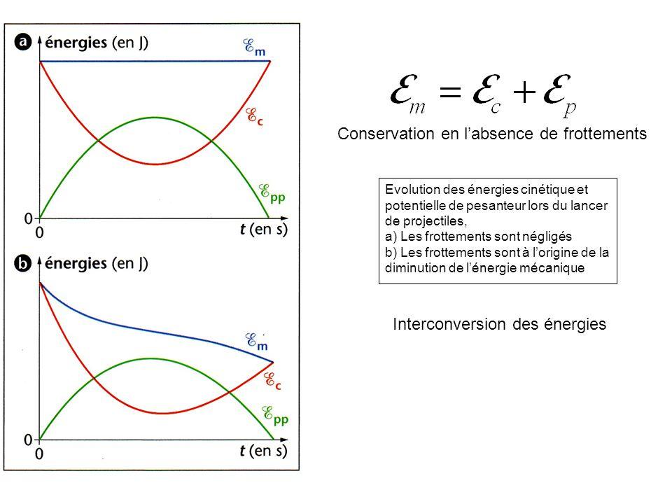 Evolution des énergies cinétique et potentielle de pesanteur lors du lancer de projectiles, a) Les frottements sont négligés b) Les frottements sont à
