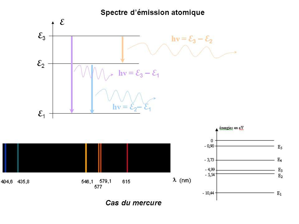 E3E3 E2E2 E1E1 E hν = E 3 – E 1 hν = E 3 – E 2 hν = E 2 – E 1 Cas du mercure Spectre démission atomique