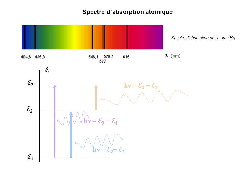 E3E3 E2E2 E1E1 E hν = E 3 – E 1 hν = E 3 – E 2 hν = E 2 – E 1 Spectre dabsorption atomique Spectre dabsorption de latome Hg