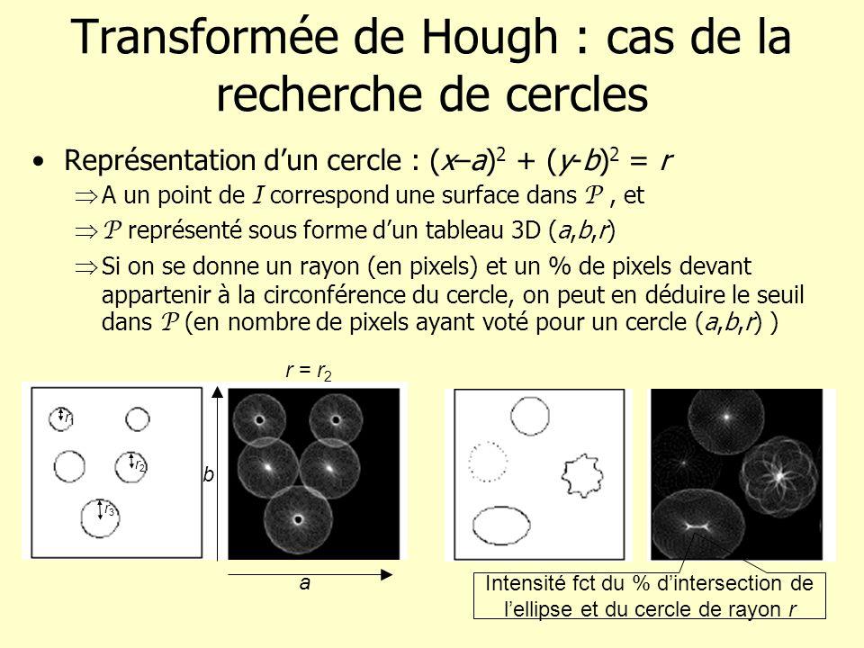 Transformée de Hough : cas de la recherche de cercles Représentation dun cercle : (x–a) 2 + (y-b) 2 = r A un point de I correspond une surface dans P,