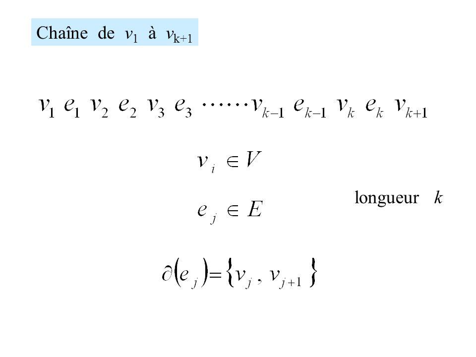Chaîne de v 1 à v k+1 longueur k