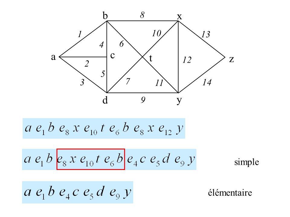 Définition Le graphe G = (V, E) est dit connexe si et seulement si sil existe une chaîne de v à w, alors il existe une chaîne de w à v sil existe une chaîne de x à y et une chaîne de y à z, alors il existe une chaîne de x à z