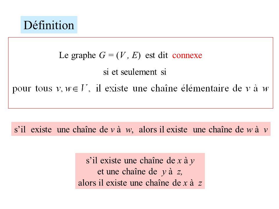 Définition Le graphe G = (V, E) est dit connexe si et seulement si sil existe une chaîne de v à w, alors il existe une chaîne de w à v sil existe une