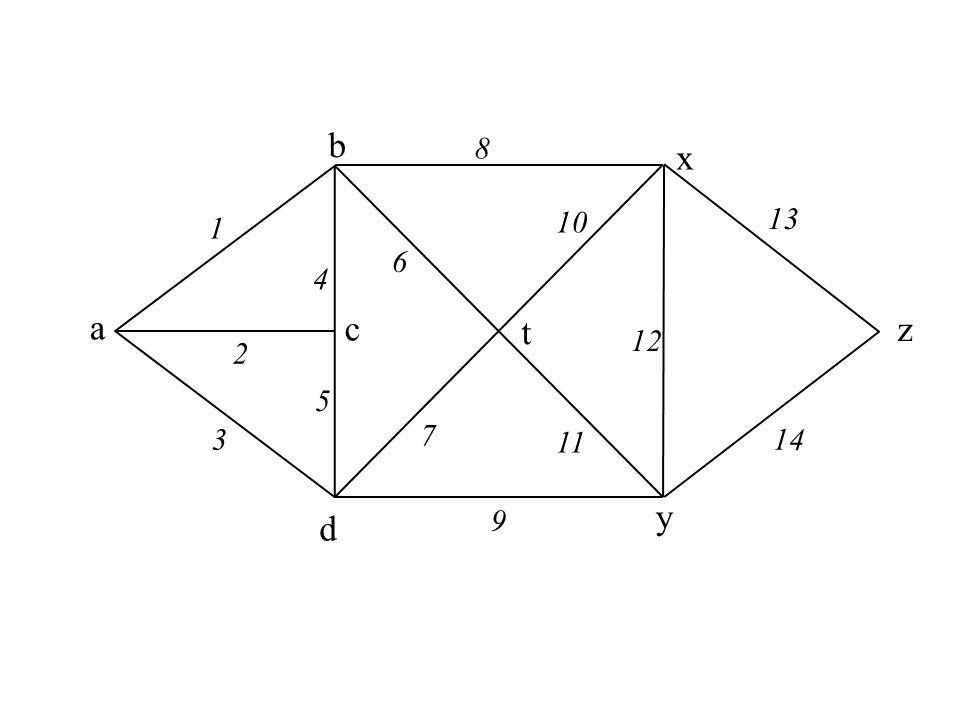x a b c d y z t 1 2 3 4 5 8 9 6 7 10 12 13 14 11 (X) = {1,2,3} (X) = {2,3,4,6,8} (X) = {3,5,6,8} (X) = {3,5,7,8,10,11} (X) = {8,9,10,11} (X) = {9,11,12,13} (X) = {13,14} (X) = X = {a} F = X = {a,b} F = {1} X = {a,b,c} F = {1,2} X = {a,b,c,t} F = {1,2,6} X = {a,b,c,t,d} F = {1,2,6,7} X = {a,b,c,t,d,x} F = {1,2,6,7,8} X = {a,b,c,t,d,x,y} F = {1,2,6,7,8,12} X = {a,b,c,t,d,x,y,z} F = {1,2,6,7,8,12,13}