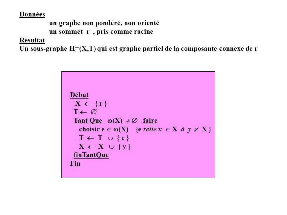 Données un graphe non pondéré, non orienté un sommet r, pris comme racine Résultat Un sous-graphe H=(X,T) qui est graphe partiel de la composante conn