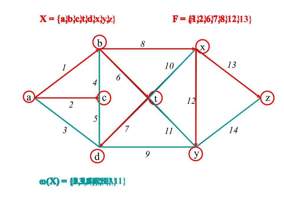 x a b c d y z t 1 2 3 4 5 8 9 6 7 10 12 13 14 11 (X) = {1,2,3} (X) = {2,3,4,6,8} (X) = {3,5,6,8} (X) = {3,5,7,8,10,11} (X) = {8,9,10,11} (X) = {9,11,1