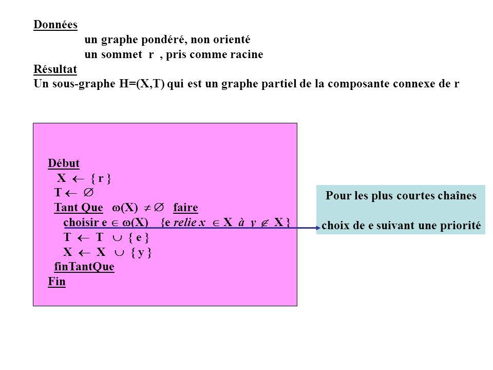 Données un graphe pondéré, non orienté un sommet r, pris comme racine Résultat Un sous-graphe H=(X,T) qui est un graphe partiel de la composante conne