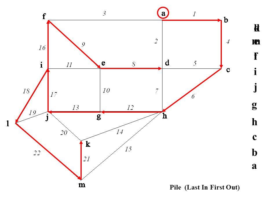 a b c h g j i f e d l m k Pile (Last In First Out)