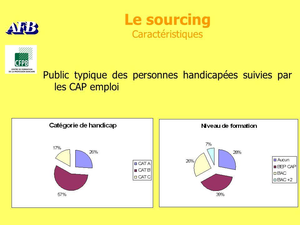 Le sourcing Caractéristiques Public typique des personnes handicapées suivies par les CAP emploi
