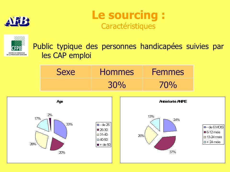 Le sourcing : Caractéristiques Public typique des personnes handicapées suivies par les CAP emploi SexeHommesFemmes 30%70%