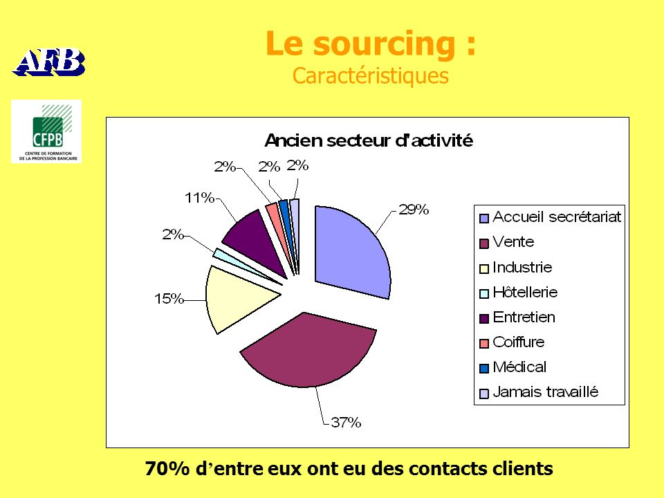 Le sourcing : Caractéristiques 70% d entre eux ont eu des contacts clients