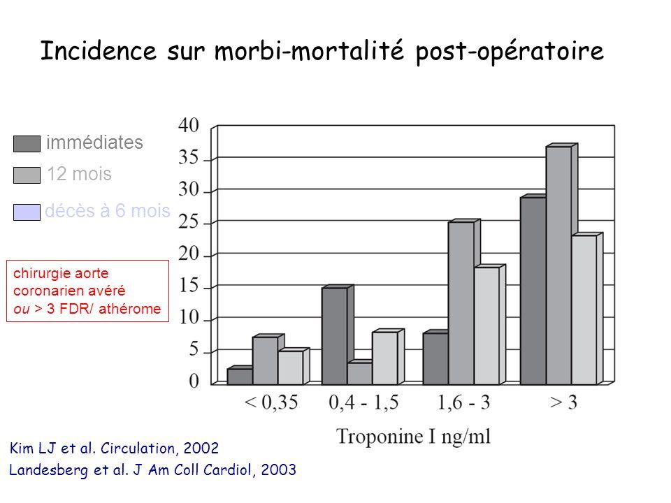 Incidence sur morbi-mortalité post-opératoire Kim LJ et al. Circulation, 2002 Landesberg et al. J Am Coll Cardiol, 2003 immédiates 12 mois décès à 6 m