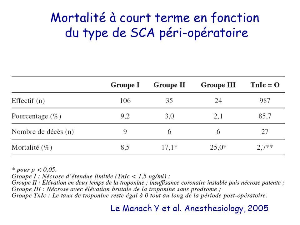 Mortalité à court terme en fonction du type de SCA péri-opératoire Le Manach Y et al. Anesthesiology, 2005