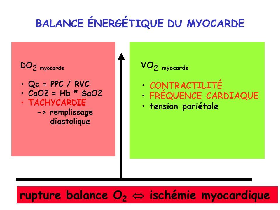 BALANCE ÉNERGÉTIQUE DU MYOCARDE DO 2 myocarde Qc = PPC / RVC CaO2 = Hb * SaO2 TACHYCARDIE -> remplissage diastolique VO 2 myocarde CONTRACTILITÉ FRÉQU