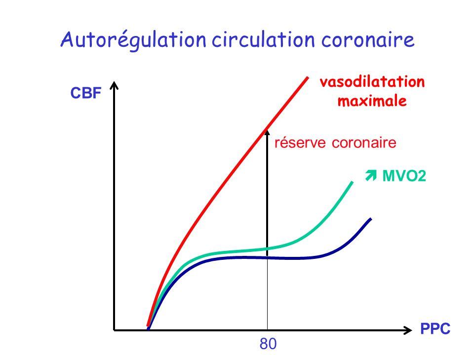 Autorégulation circulation coronaire CBF PPC 80 réserve coronaire MVO2 vasodilatation maximale