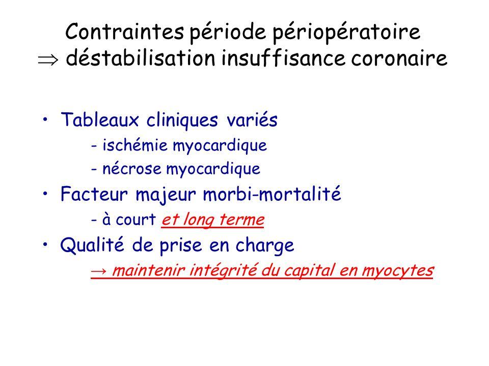 Contraintes période périopératoire déstabilisation insuffisance coronaire Tableaux cliniques variés - ischémie myocardique - nécrose myocardique Facte