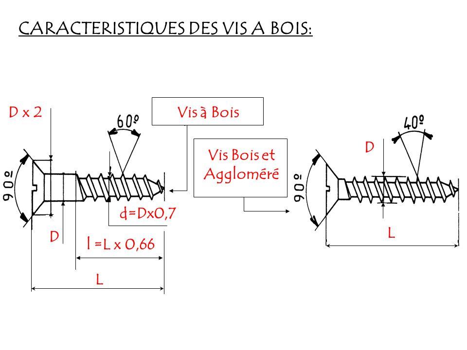 CARACTERISTIQUES DES VIS A BOIS: D x 2 D L l =L x 0,66 d=Dx0,7 Vis à Bois Vis Bois et Aggloméré D L
