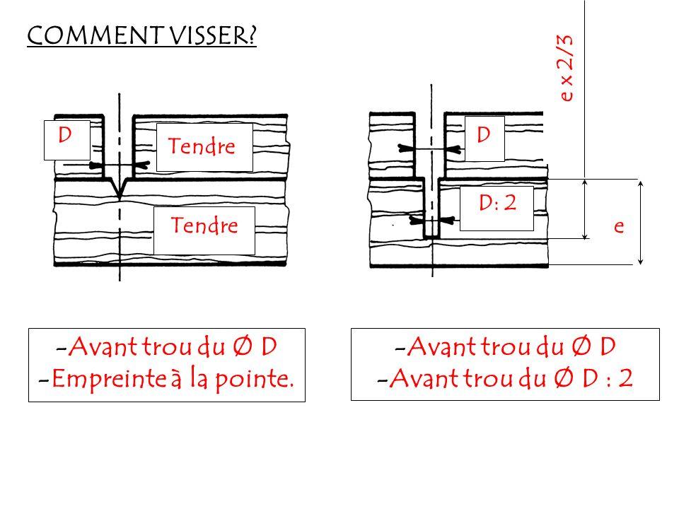 COMMENT VISSER? -Avant trou du Ø D -Empreinte à la pointe. -Avant trou du Ø D -Avant trou du Ø D : 2 Tendre DD D: 2 Tendre e x 2/3 e