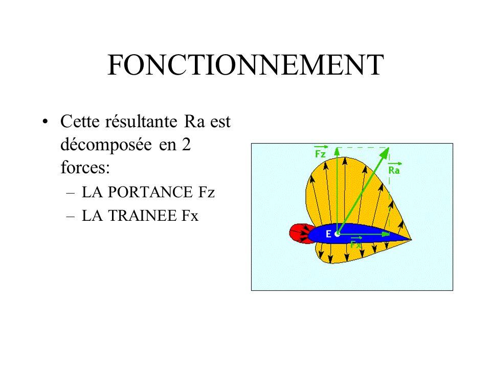 FONCTIONNEMENT Cette résultante Ra est décomposée en 2 forces: –LA PORTANCE Fz –LA TRAINEE Fx