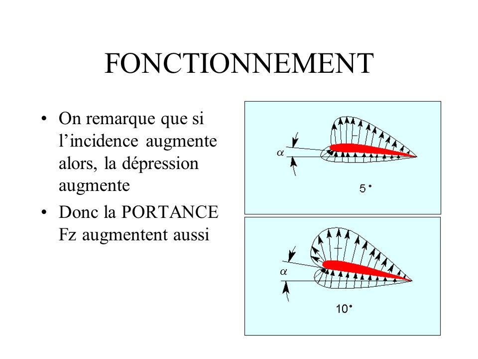 FONCTIONNEMENT On remarque que si lincidence augmente alors, la dépression augmente Donc la PORTANCE Fz augmentent aussi