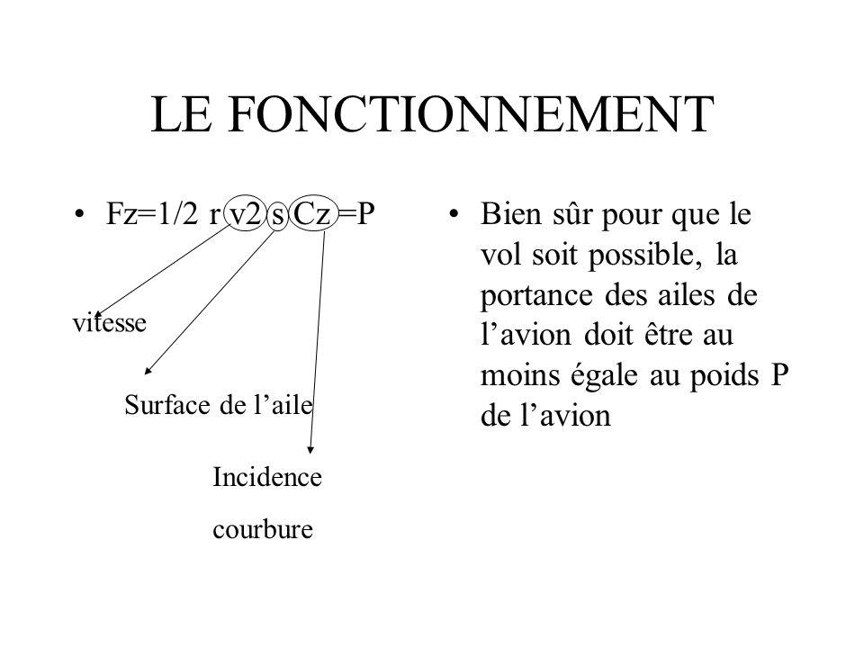 LE FONCTIONNEMENT Fz=1/2 r v2 s Cz =PBien sûr pour que le vol soit possible, la portance des ailes de lavion doit être au moins égale au poids P de la