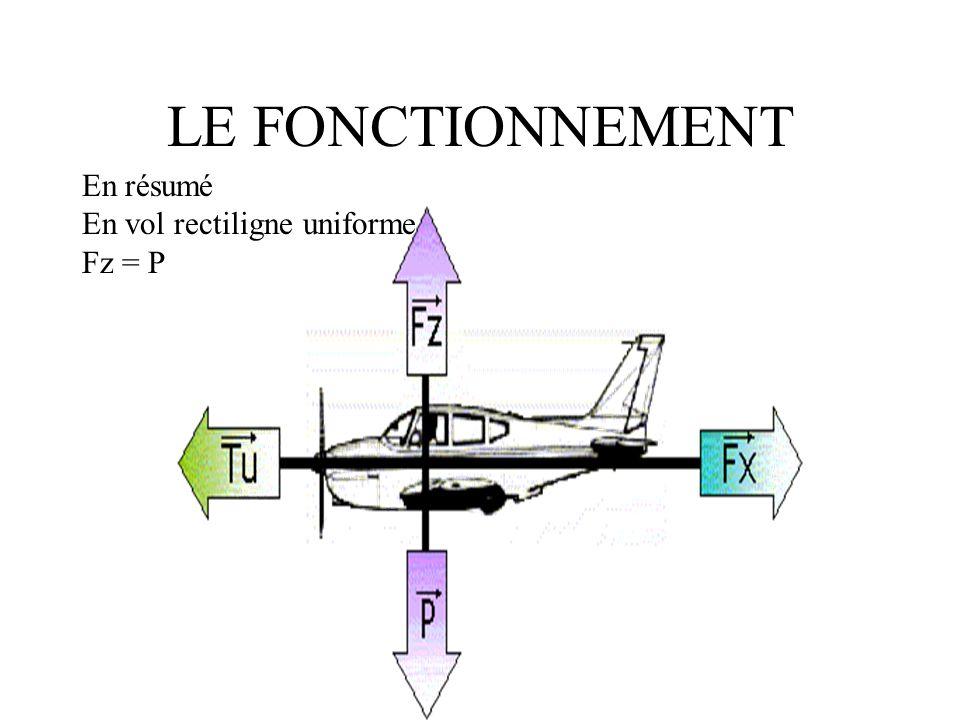 LE FONCTIONNEMENT En résumé En vol rectiligne uniforme Fz = P