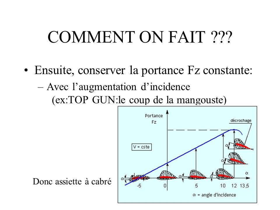 COMMENT ON FAIT ??? Ensuite, conserver la portance Fz constante: –Avec laugmentation dincidence (ex:TOP GUN:le coup de la mangouste) Donc assiette à c