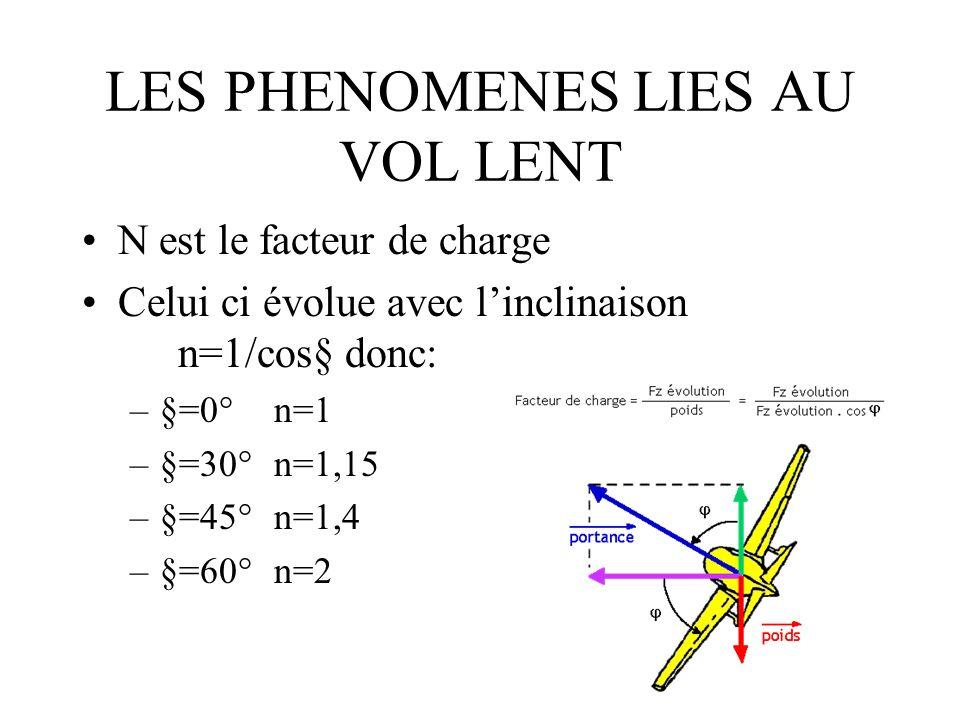 LES PHENOMENES LIES AU VOL LENT N est le facteur de charge Celui ci évolue avec linclinaison n=1/cos§ donc: –§=0°n=1 –§=30°n=1,15 –§=45°n=1,4 –§=60°n=